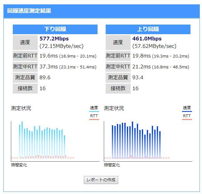 BBIQ(ビビック)速度測定結果(20時台)